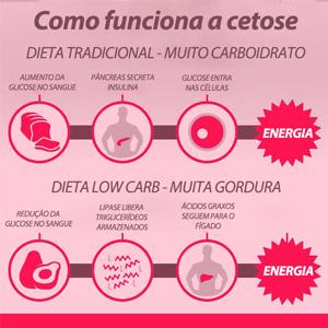 como funciona a cetose