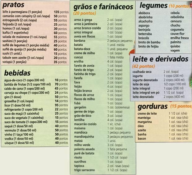 dieta-dos-pontos-tabela-1