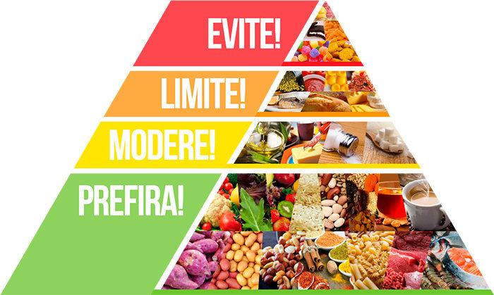 Resultado de imagem para equilibrio na alimentação