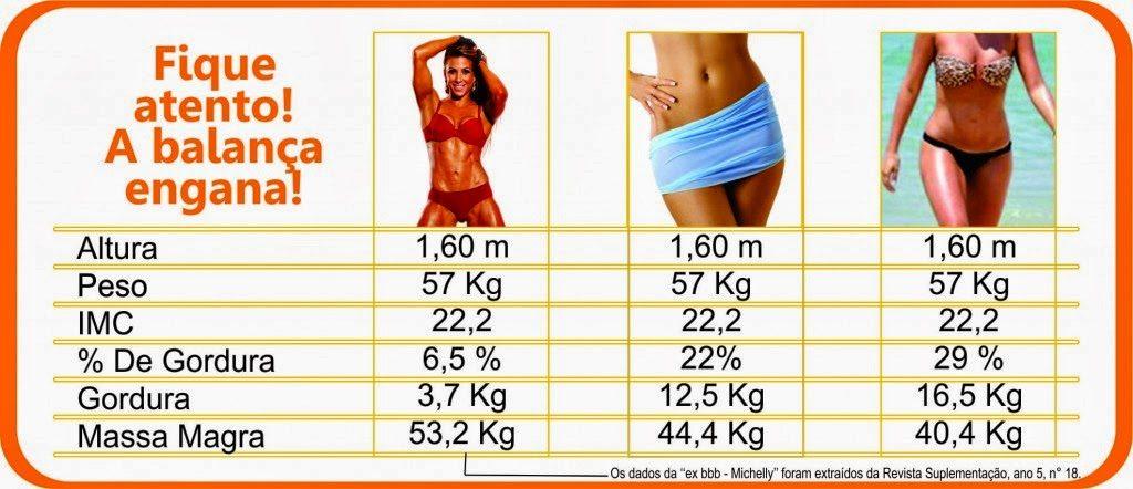 percentagem de massa muscular tabela