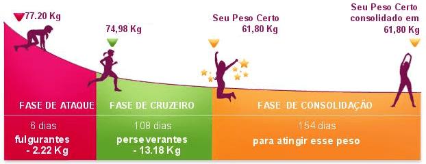 fases da dieta dukan