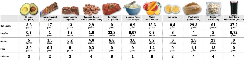 alimentos com baixa calorias