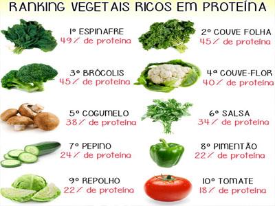 proteinas nos vegetais