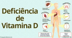 Deficiência de Vitamina D