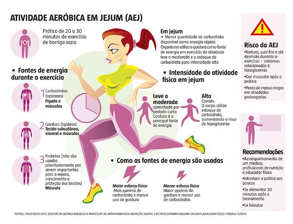 jejum e atividade fisica