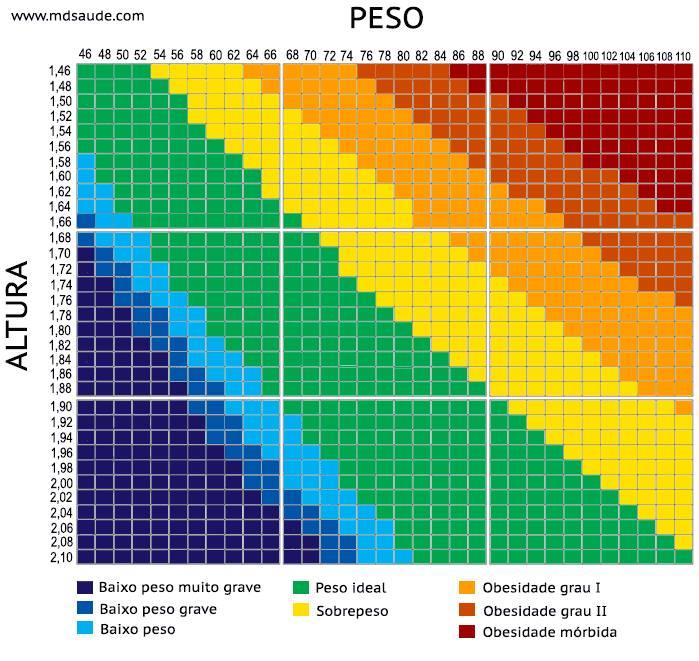 Tabela IMC por idade Como calcular