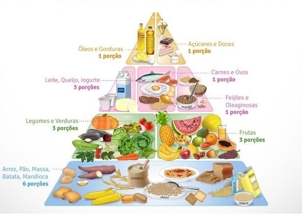 O primeiro passo - a raiz </h2> <p>  A base da pirâmide consiste no grupo de carboidratos </strong> &#8211; Pão, arroz, macarrão, macarrão, cereais, batatas e mandioca [grãosinteiros</th> <th class=