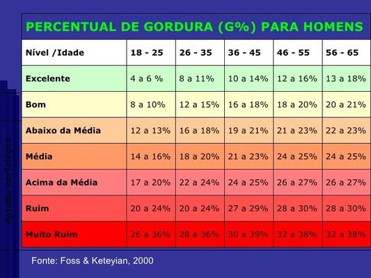 tabela de gordura níveis